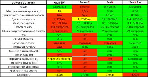сравнительная таблица.png